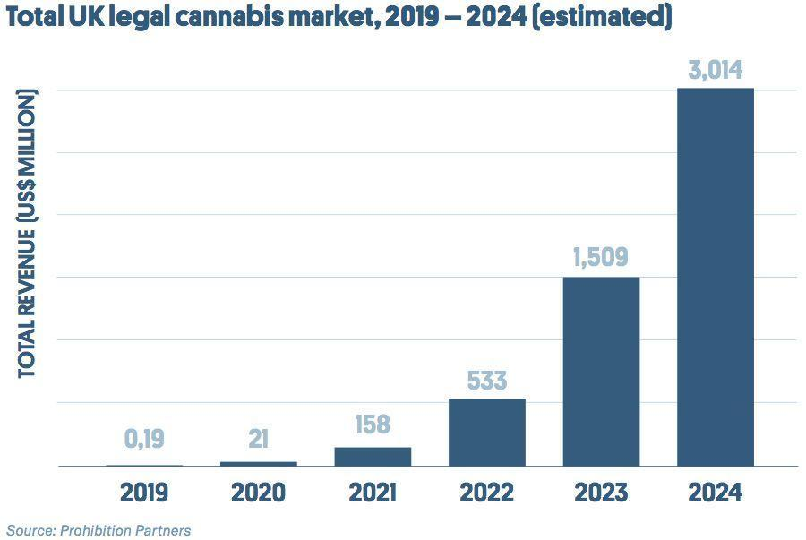 Total UK legal cannabis market, 2019-2024