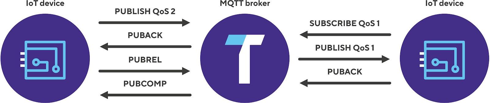 MQTT QoS downgrade
