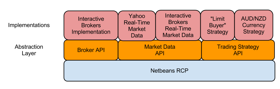 Designing an Automated Trading Application on the Netbeans