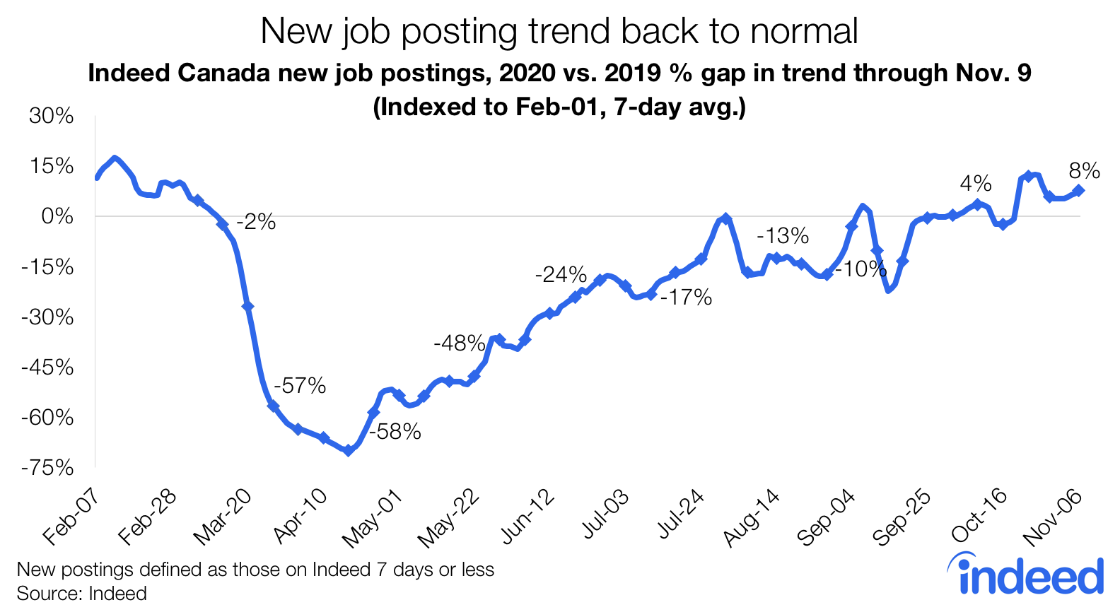 Line graph showing the new job posting trend getting back to normal since pandemic.