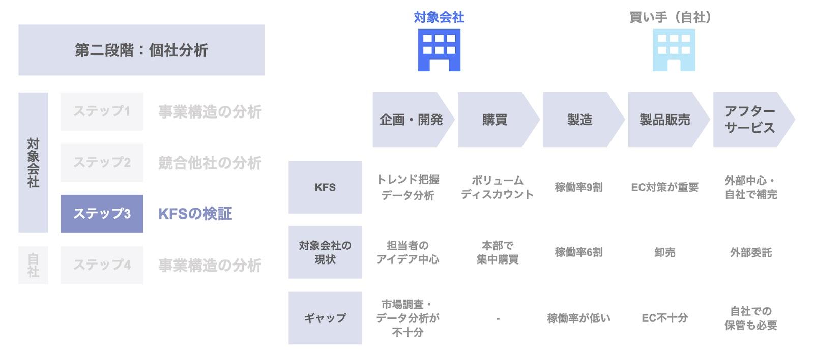 ステップ3. KFSの検討(応用⑤)