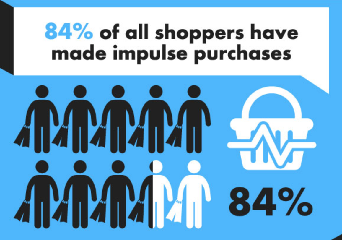 Brand Loyalty tracking - impulse purchases statistic