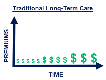 Graph of how traditional long-term care insurance premiums increase over time