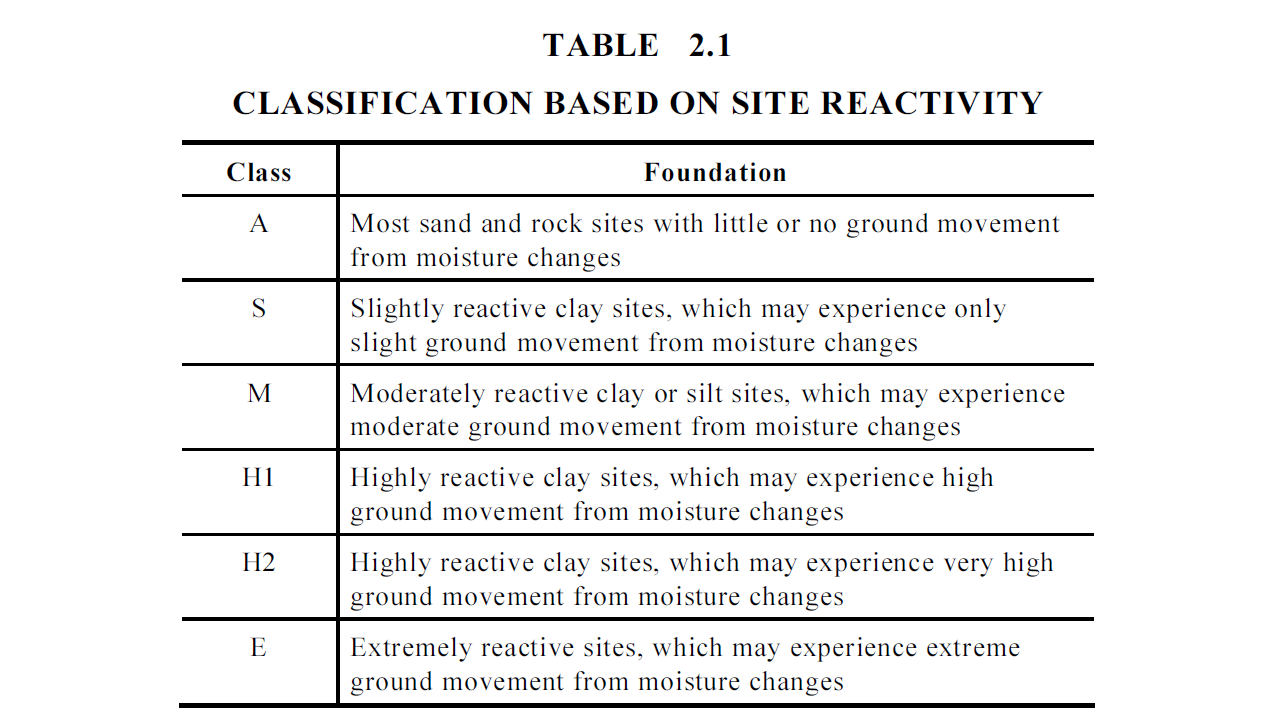 AS 2870-2011, Table 2.1 Classification based on site reactivity