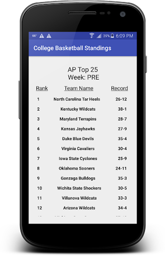 College Basketball Standings
