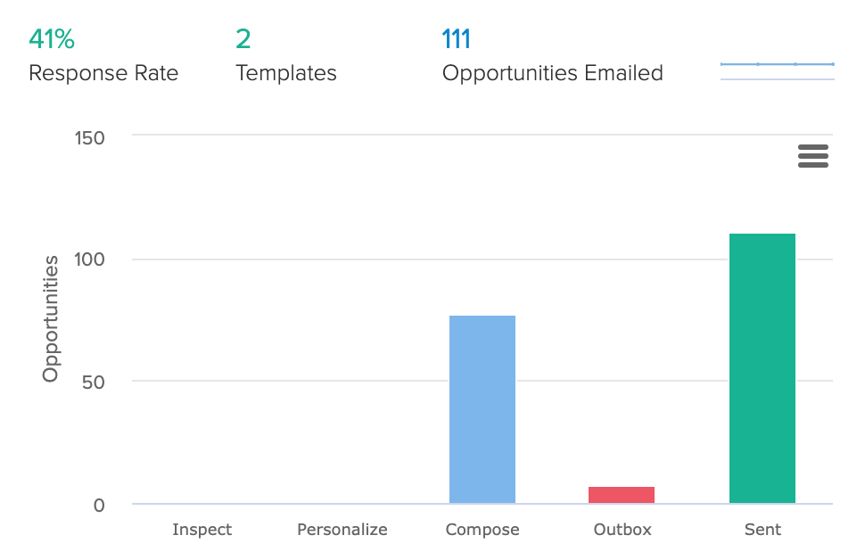 статистика по отправке ссылочных запросов в эксперименте Ahrefs