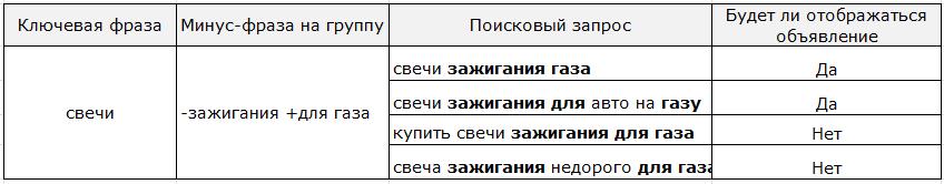 Минус-слова с оператором плюс