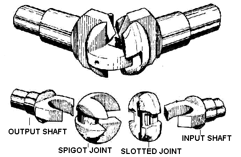 Tracta joint