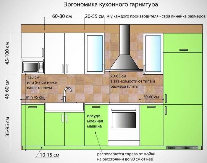 Картинки по запросу кухонный гарнитур ширина высота
