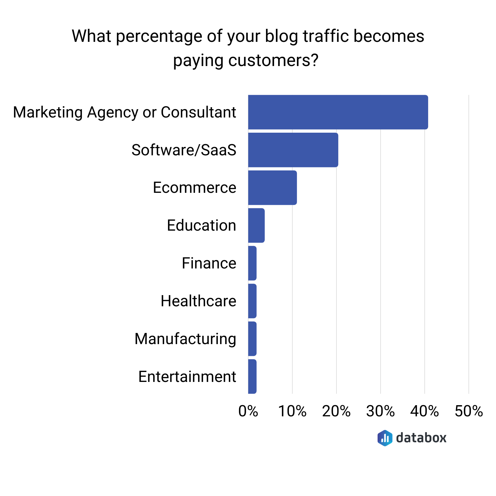 what percentage of your blog traffic becomes paying customers 2