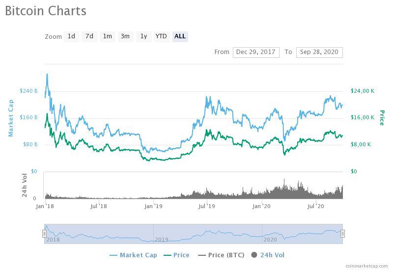 trader bitcoin ponzi bitcoin é considerado um investimento