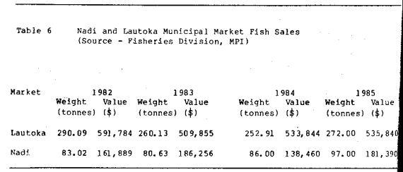 Table 6 - Nadi and Lautoka Municipal Market Fish Sales (Source - Fisheries Division, MPI)