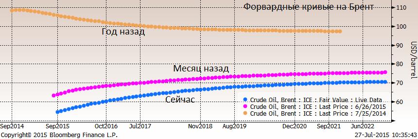 Нефть продолжает сползать вниз, Брент показал новый минимум с апреля