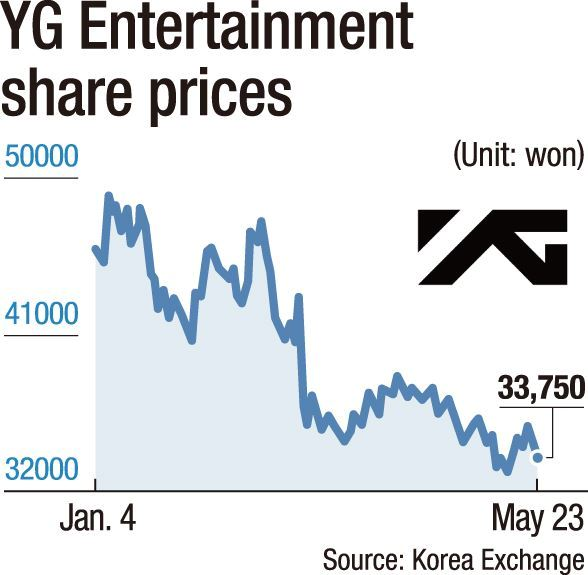yg stock share decrease 1