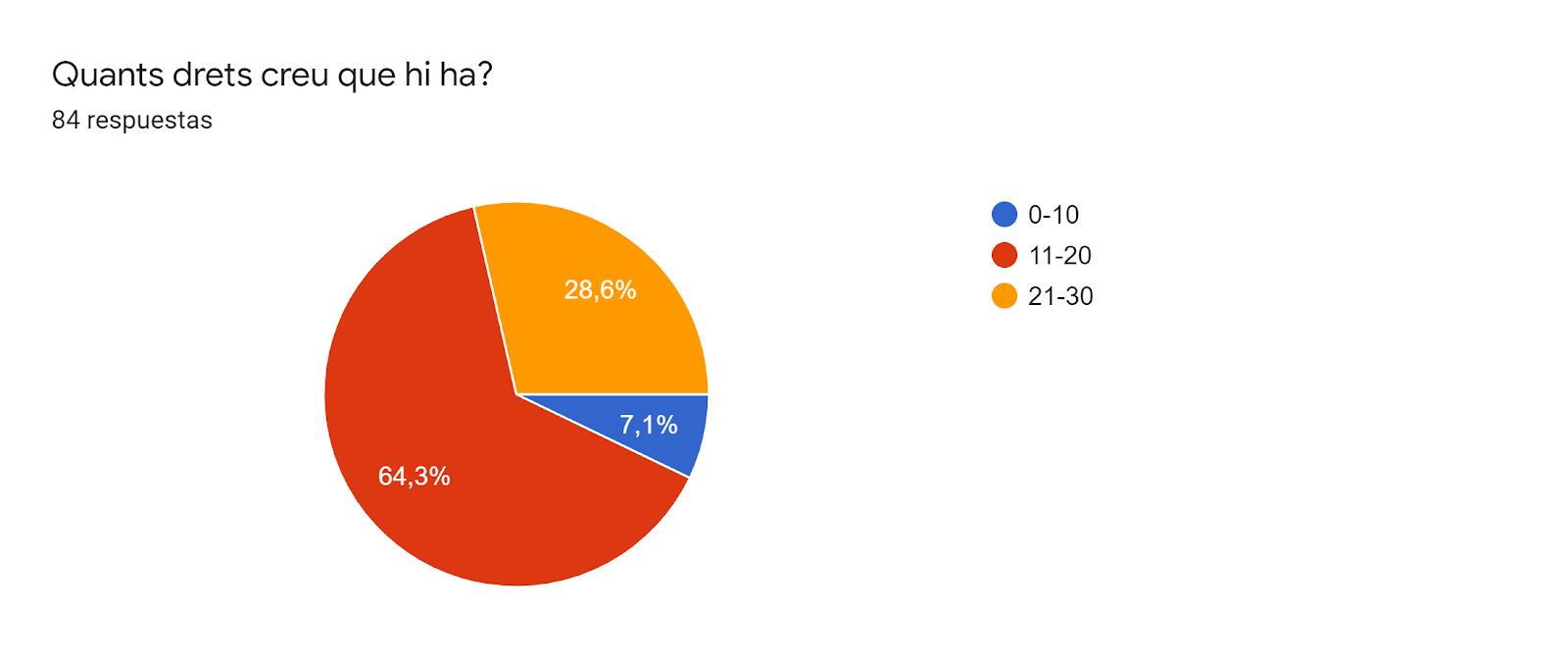 Gráfico de respuestas de formularios. Título de la pregunta:Quants drets creu que hi ha?. Número de respuestas:84 respuestas.