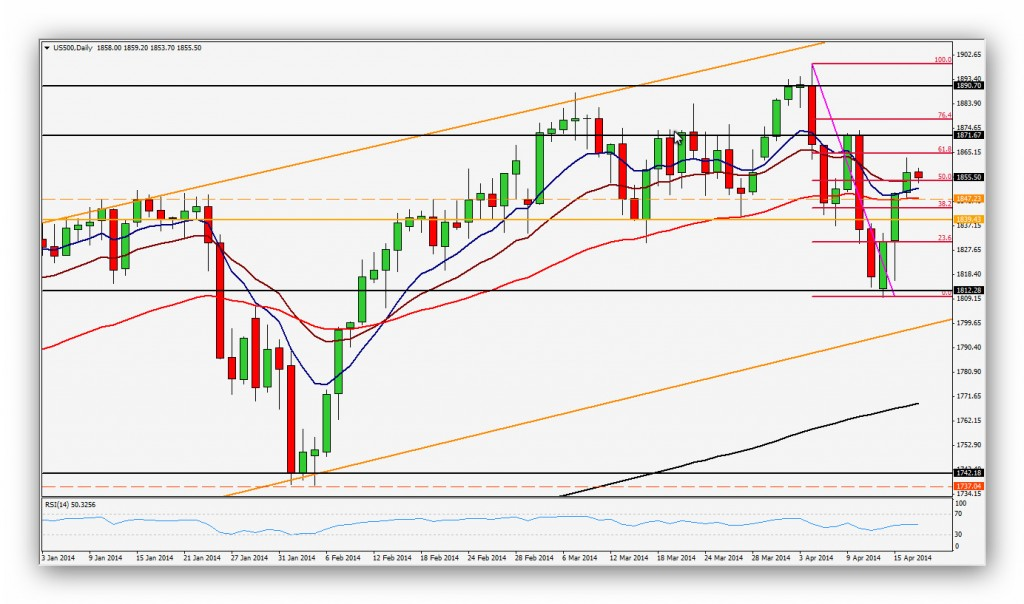 Compartirtrading Post Day Trading 2014-04-17 SP500 Diario