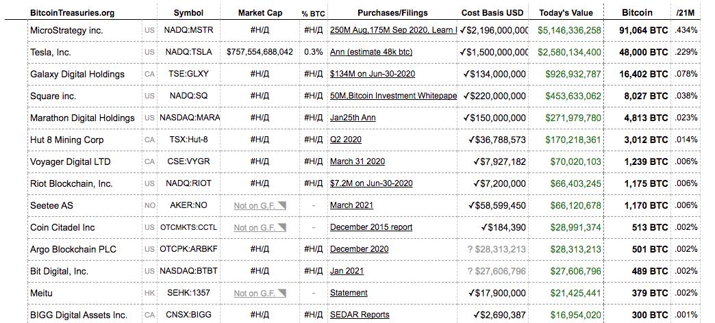 Публичные компании, инвестировавшие в ВТС, и размер их активов.
