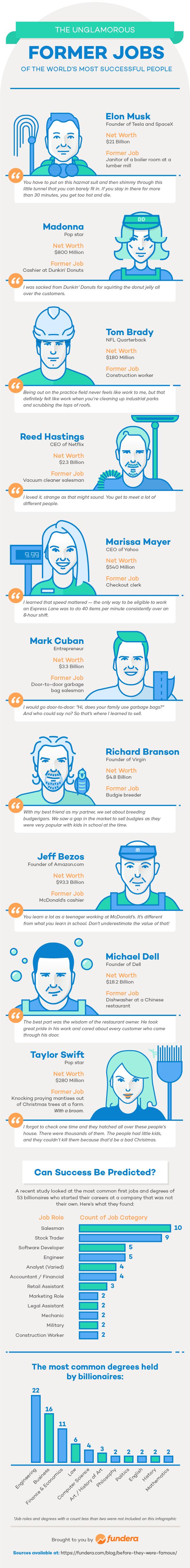 Primeros empleos de personas exitosas