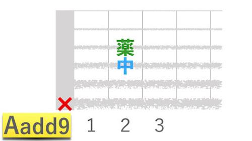 ギターコードAadd9エーアドナインの押さえかたダイアグラム表