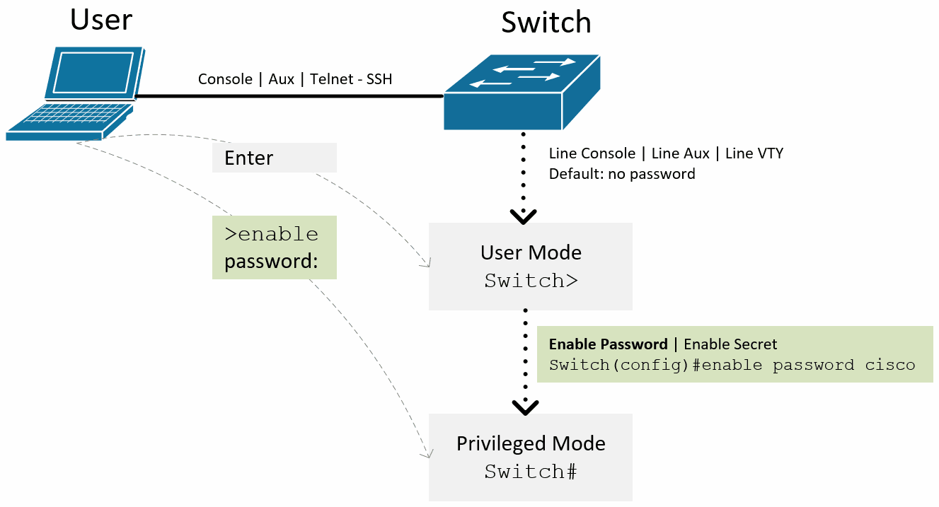 konfigurasi enable password cisco IOS