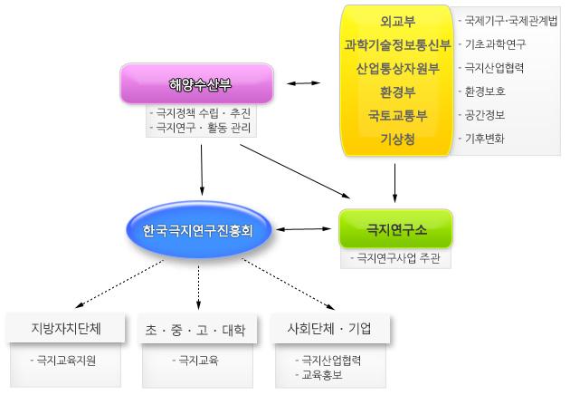 한국극지연구진흥회와 협력 기관들의 관계도