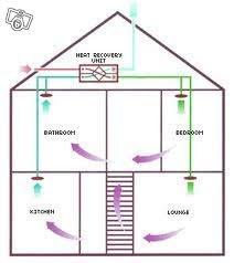 FTX system  med byggsats 301- 320 m² 2-plan, utan isolering