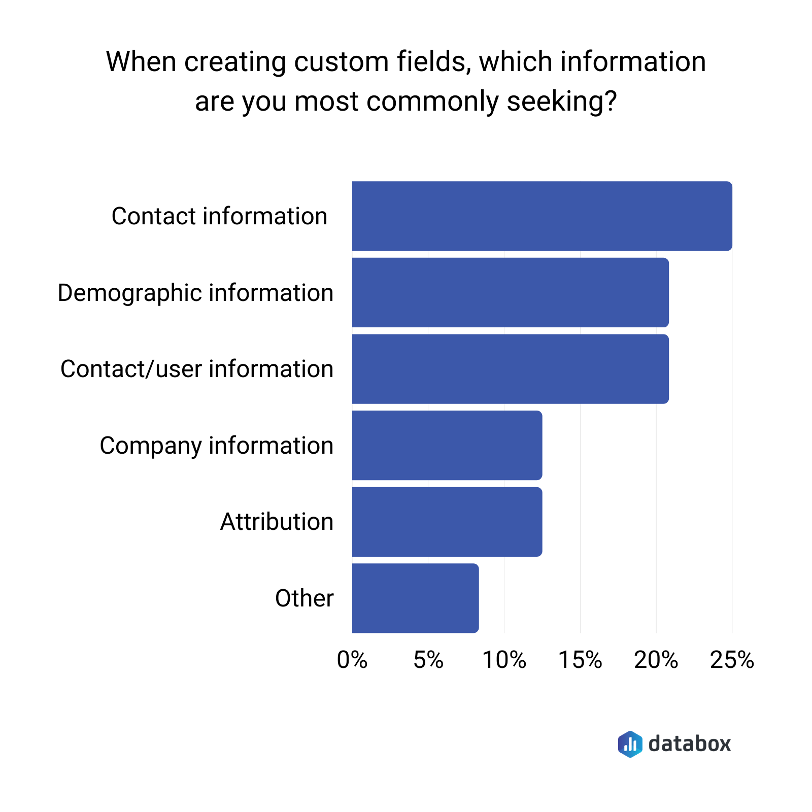 Databox survey results showing the primary use case for HubSpot custom fields
