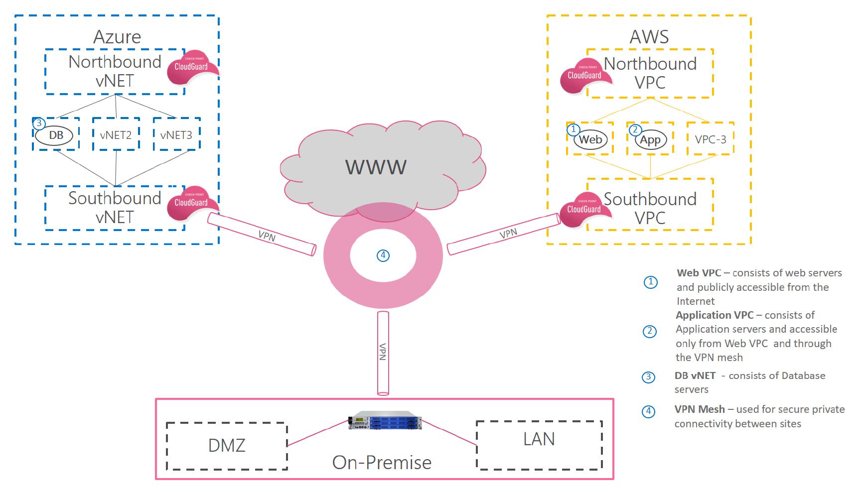 Multi-cloud deployment sample architecture