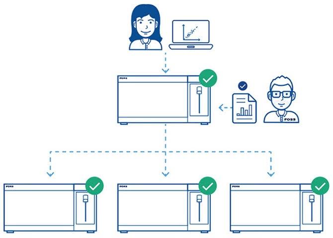 Изображение, показывающее сеть инструментов, работающих вместе