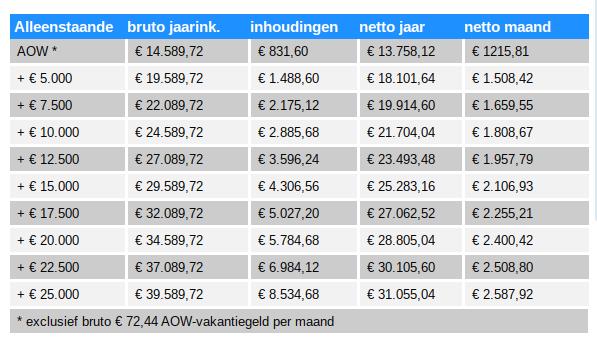 hoeveel pensioen krijg ik in tabelvorm en afhankelijk van hoogte aanvullende pensioen