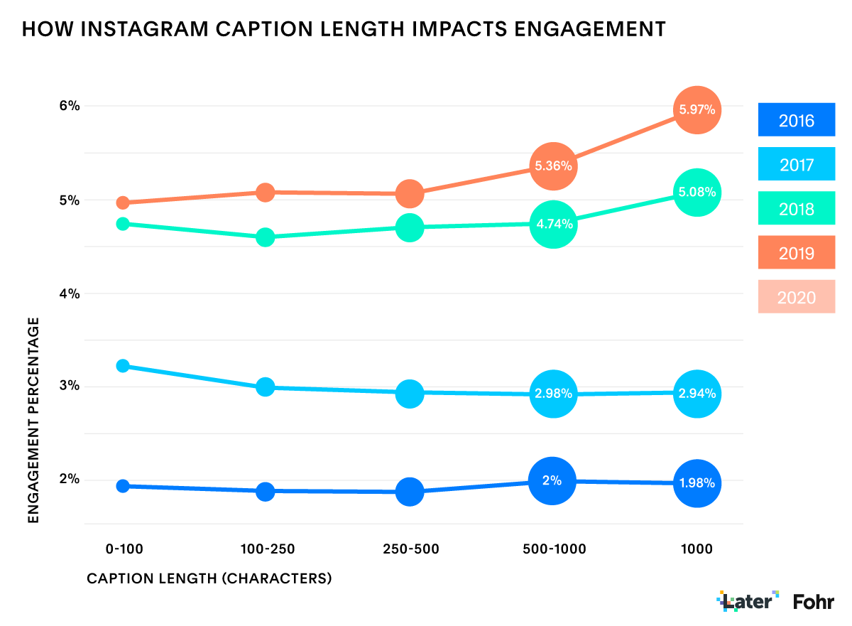 State of Instagram Influencer Marketing Report: Caption Length & Engagement