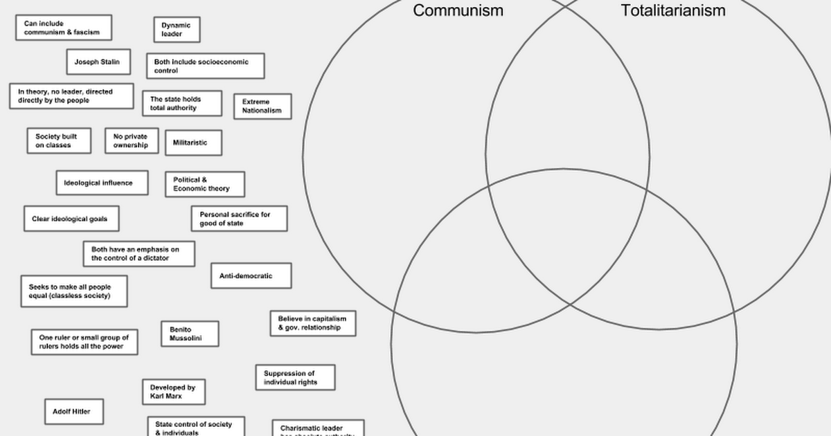 No Color Communism Fascism Totalitarianism Venn Diagram Activity