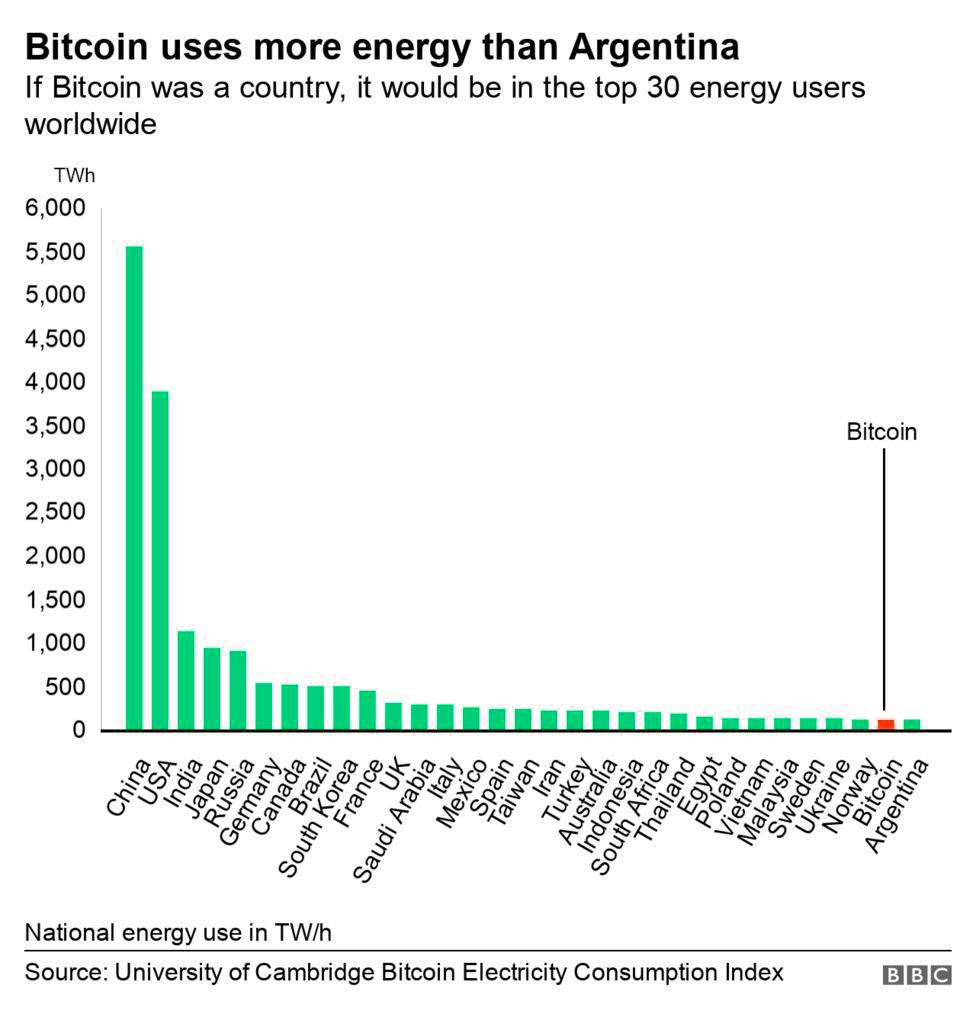 bitcoin energy graph