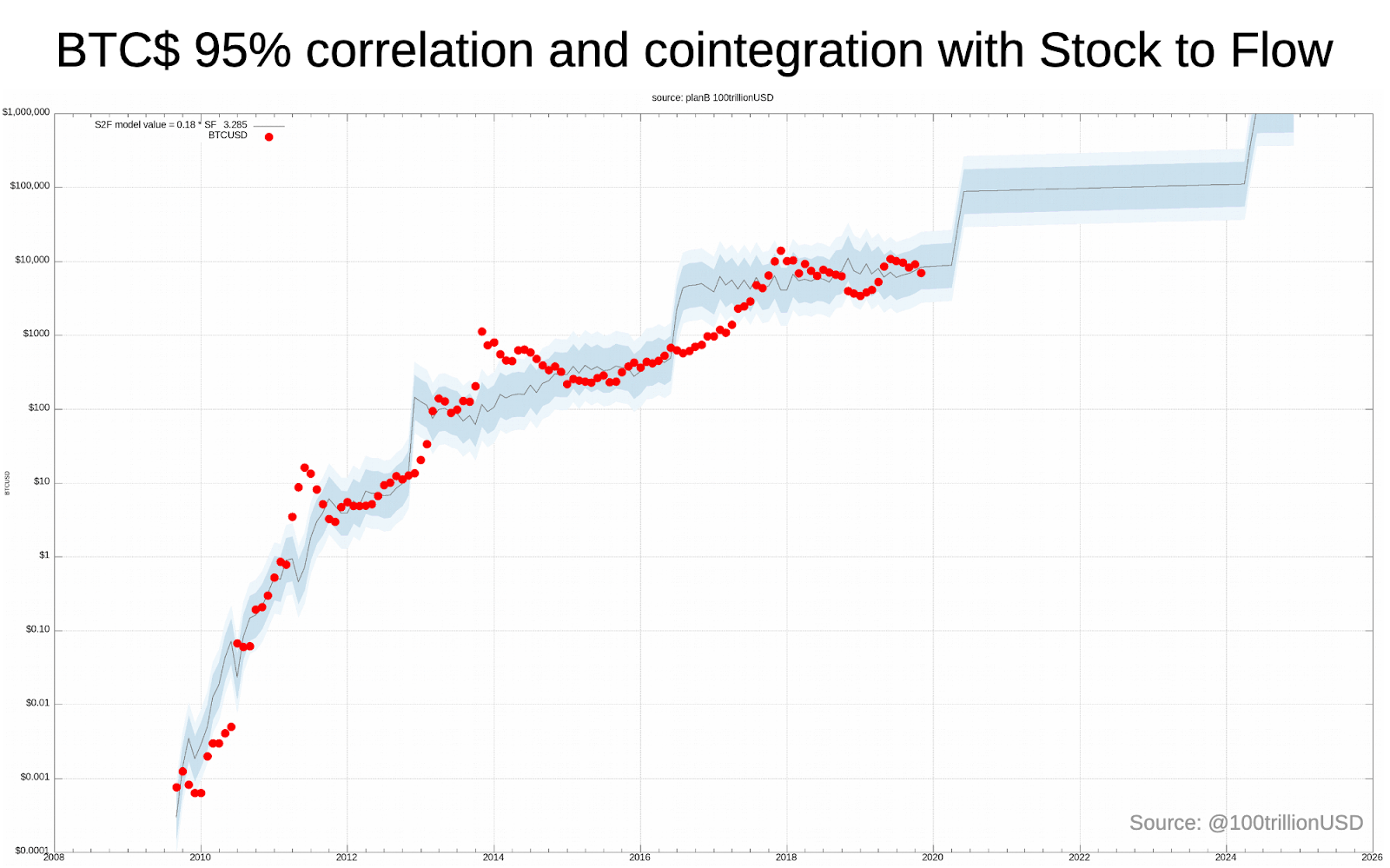 Chart showing Bitcoin's correlation and cointegration with the stock-to-flow model