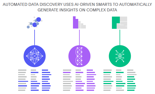 Automated Data Discovery Uses AI-Driven Smarts To Automatically Generate Insights on Complex Data