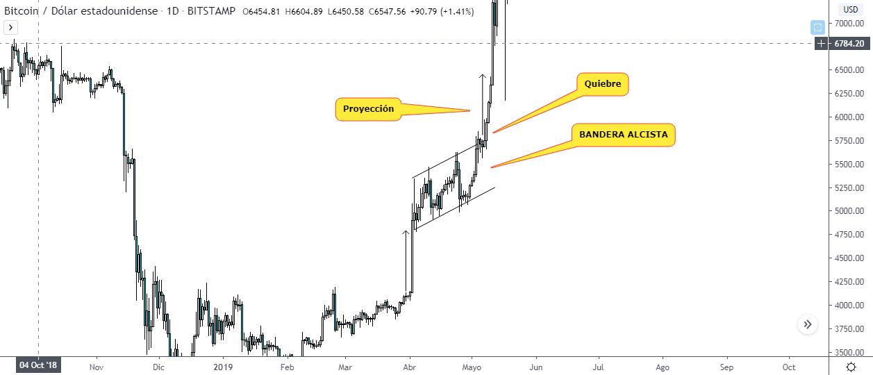 Patrones chartistas: Bandera. Gráfico BTC USD, fuente TradingView.