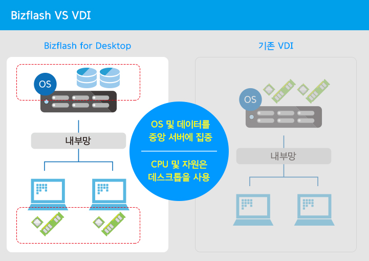 Bizflash vs VDI 비교표