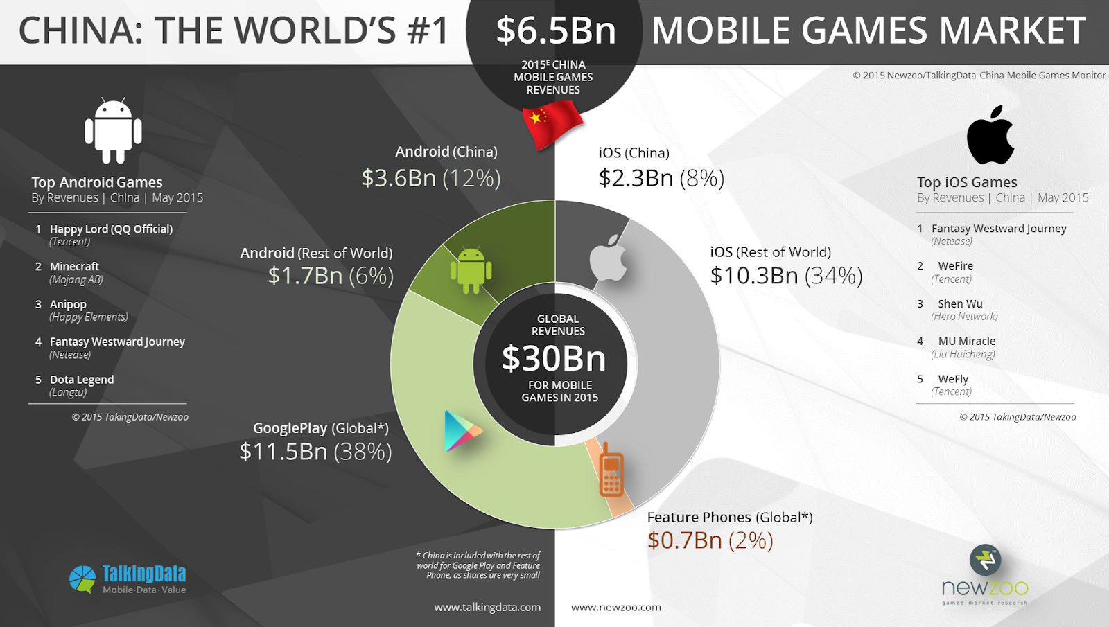 Newzoo_TalkingData_-Mobile_Revenues_Split_V3.png