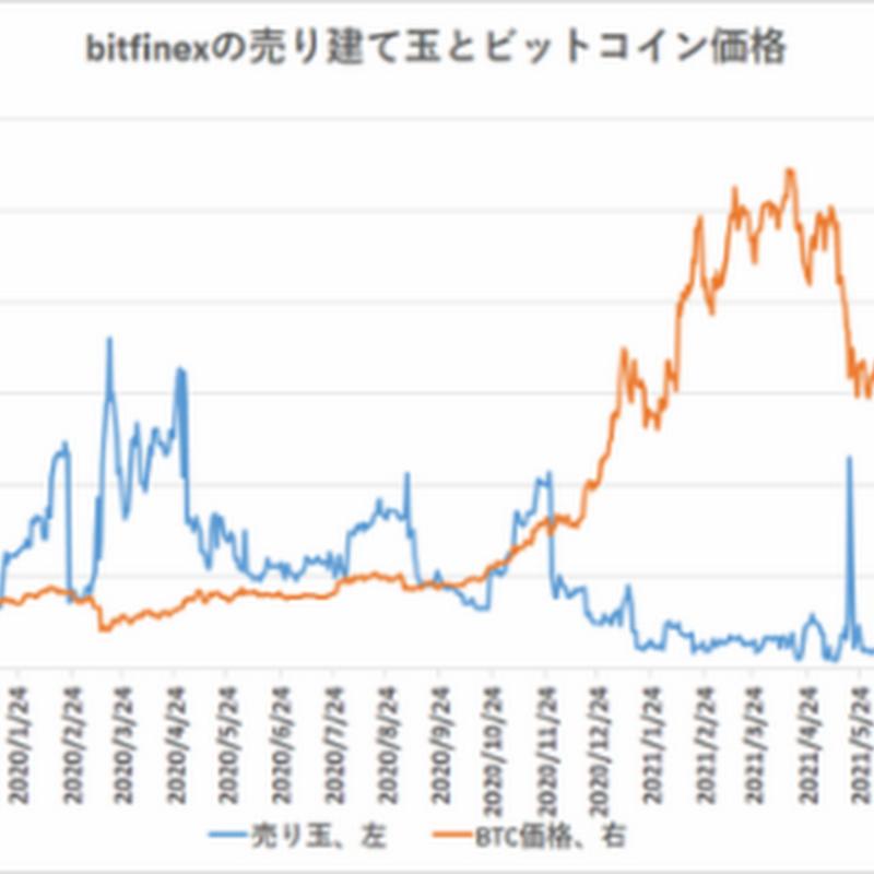 ビットコイン、海外の売りポジションは減少【フィスコ・ビットコインニュース】