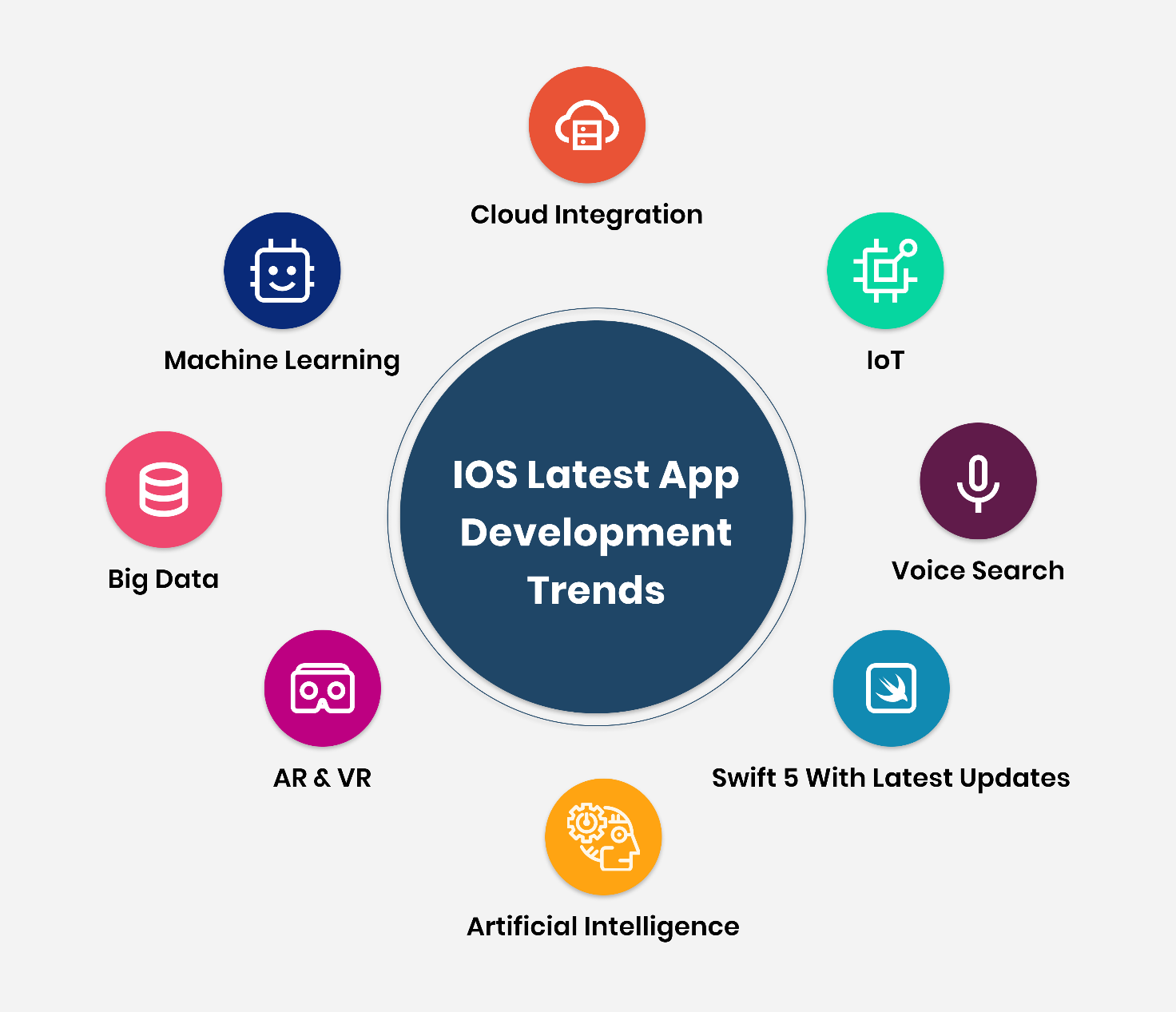 G:\Intuz\Content Plan\Final Content\programming languages for iOS app development\graphics\Graphic7.png