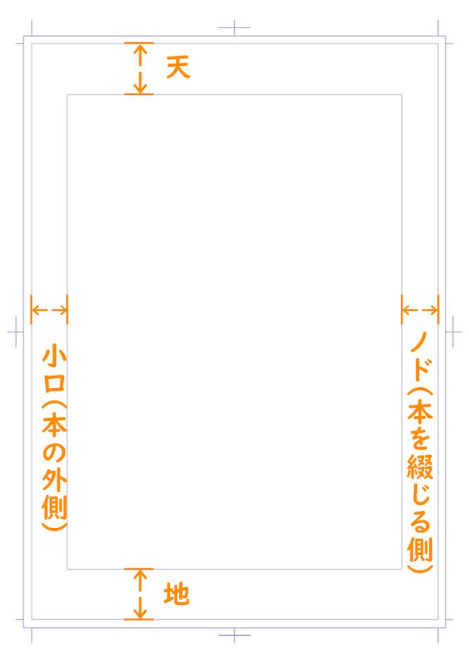 漫画原稿:天/地/ノド/小口
