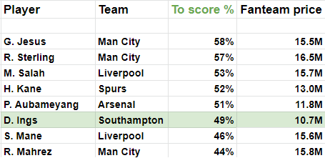 Weekly Monster Preview EPL GW38 score percentage
