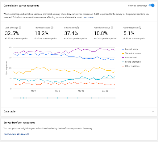 Optimize your subscriptions with new insights in the Play Console