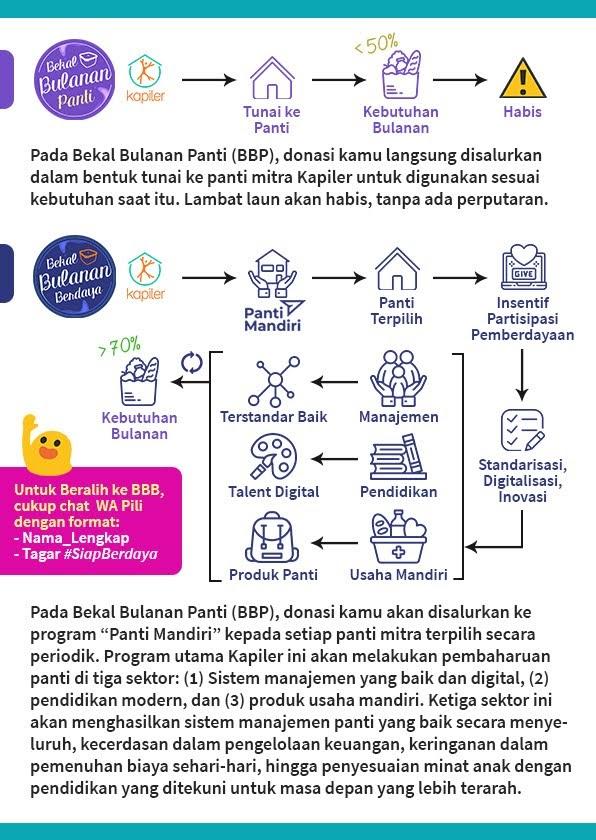 Kapiler Indonesia Donasi Online Anak Panti Asuhan Komunitas Lembaga Yayasan Berdaya