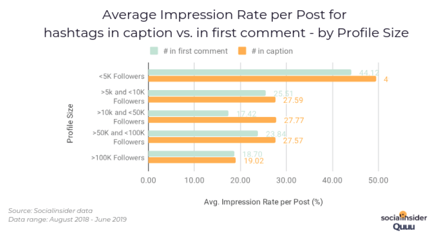 Average Impression Rate per Post for hashtags in caption vs. in first comment - by Profile Size. Source: Socialinsider