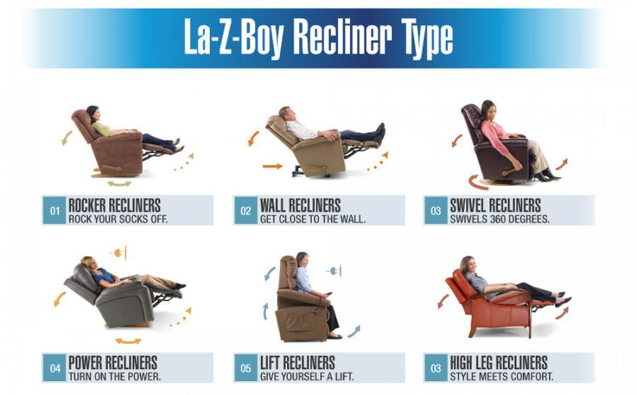 ประเภทเก้าอี้ปรับเอน เล-ซี-บอย