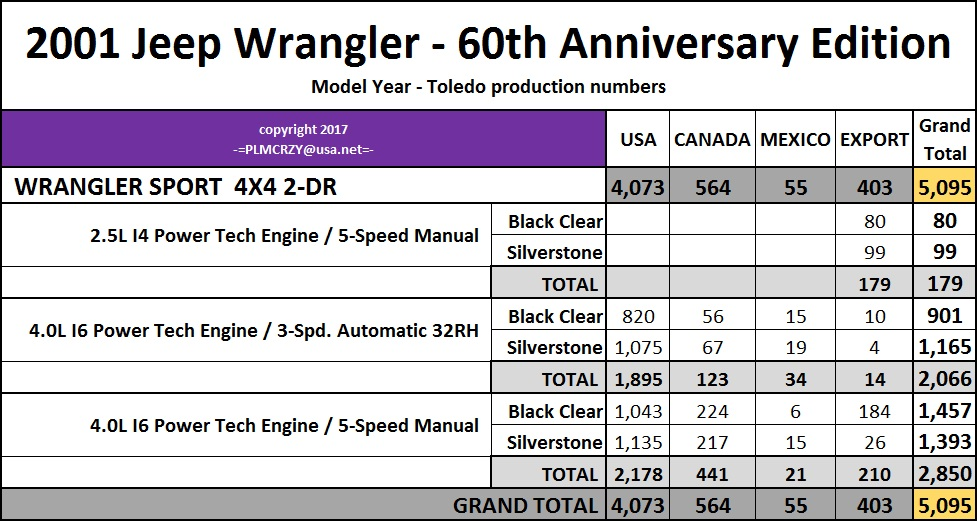 Jeep Wrangler Production Numbers 2014 | Autos Post