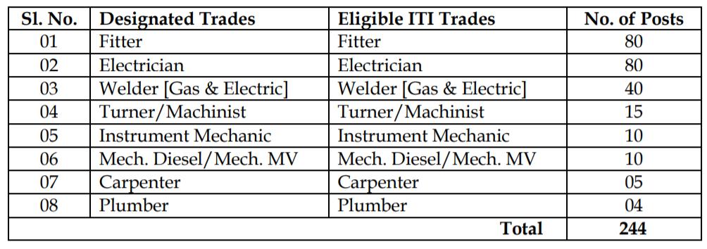 UCIL Recruitment 2020 - Apply for 244 Trade Apprentice Job 2
