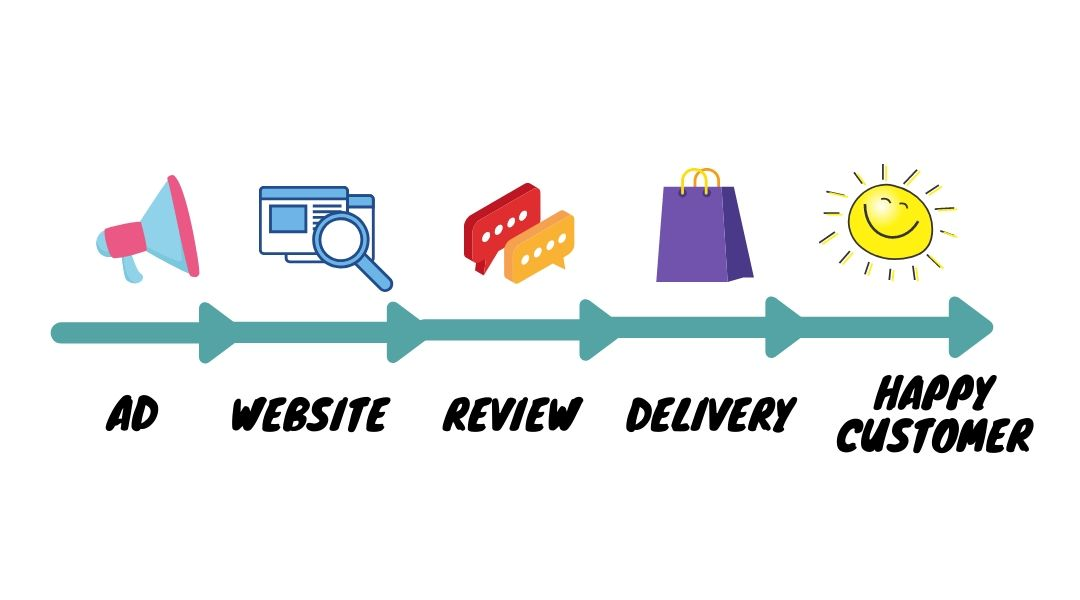 ideal Customer journey steps from seeing an ad to buying a product.