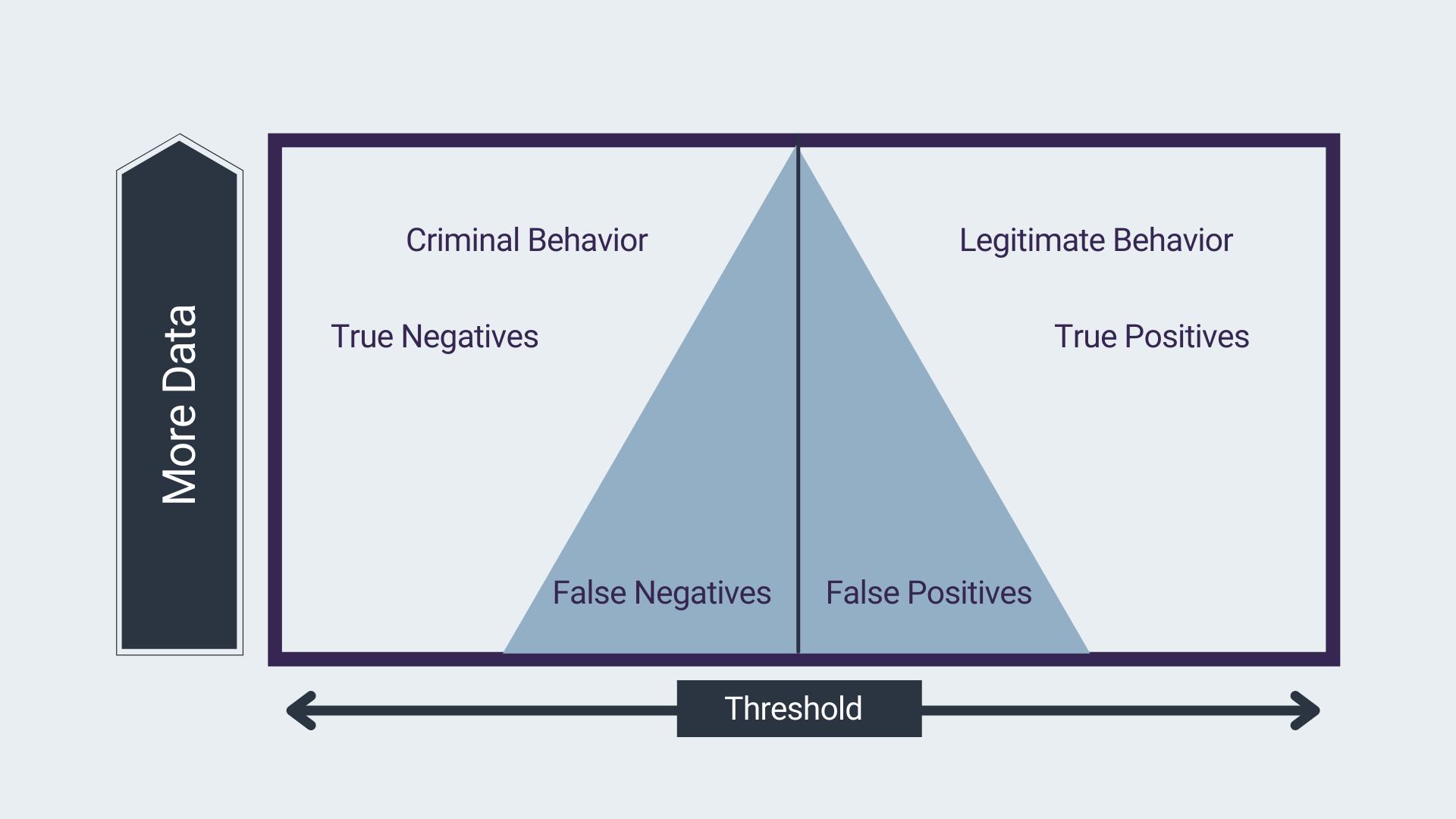 threshold criminal behaviori legitimate behavior anti money laundering true negatives true positives false negatives false positives machine learning in anti-money laundering